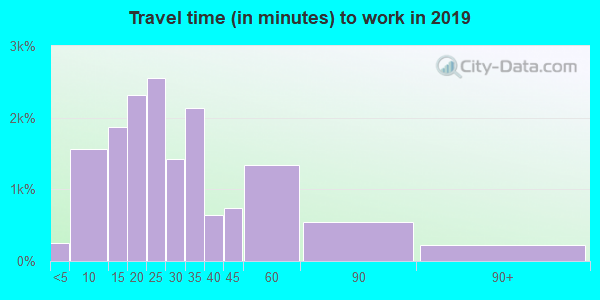 44070 zip code travel time to work (commute)
