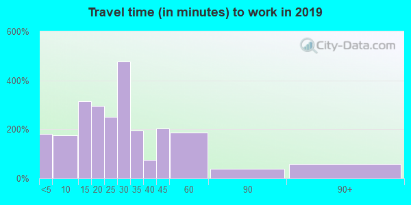 44072 zip code travel time to work (commute)