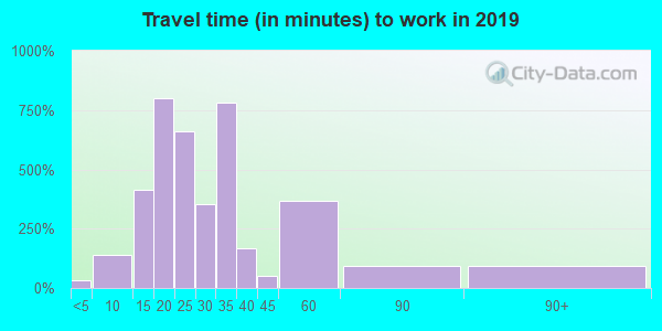 44117 zip code travel time to work (commute)