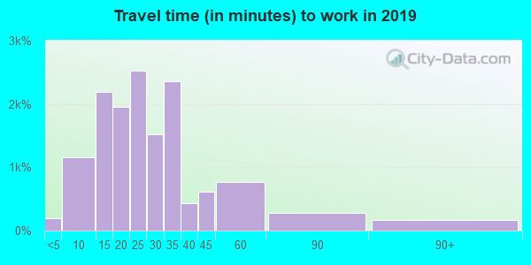 44122 zip code travel time to work (commute)