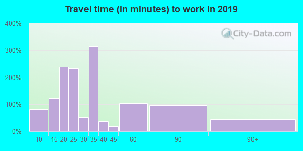 44127 zip code travel time to work (commute)