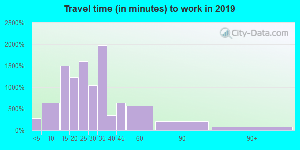 44131 zip code travel time to work (commute)