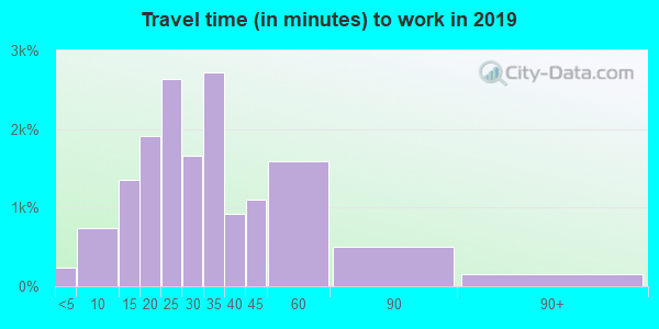 44133 zip code travel time to work (commute)