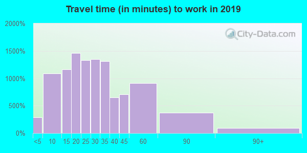 44138 zip code travel time to work (commute)
