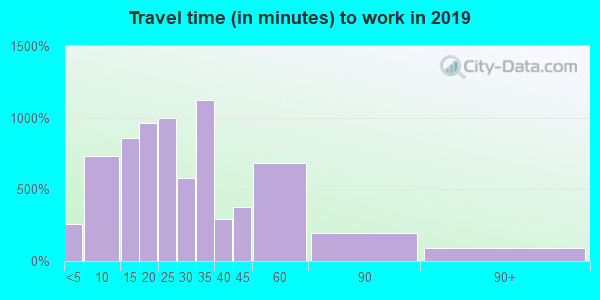 44140 zip code travel time to work (commute)
