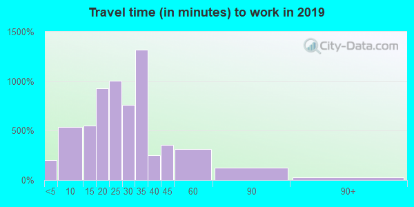 44141 zip code travel time to work (commute)