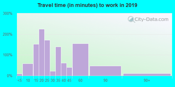 Travel time to work (commute) in zip code 44215