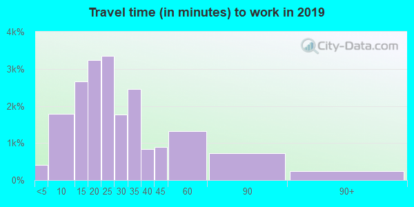 44224 zip code travel time to work (commute)