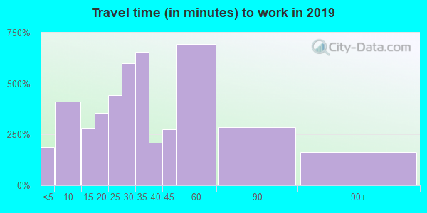 44231 zip code travel time to work (commute)
