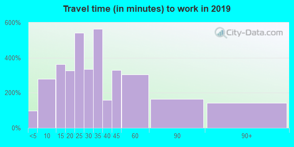 44233 zip code travel time to work (commute)