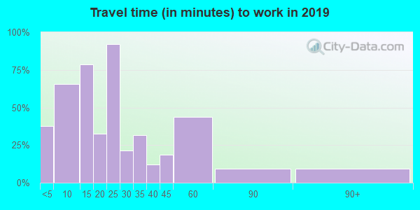 44251 zip code travel time to work (commute)