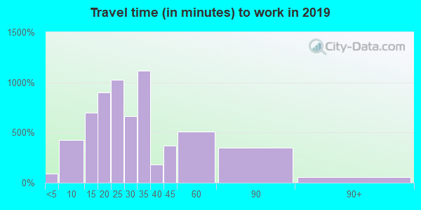 44260 zip code travel time to work (commute)