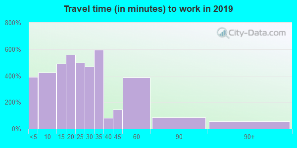 44270 zip code travel time to work (commute)