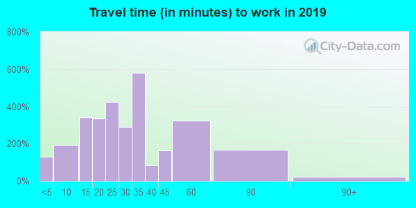 44286 zip code travel time to work (commute)