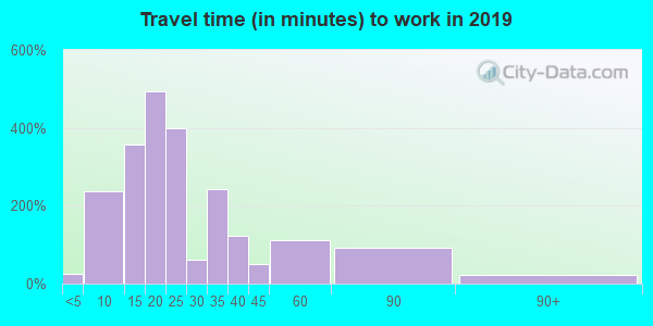 44302 zip code travel time to work (commute)