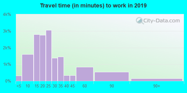 44312 zip code travel time to work (commute)
