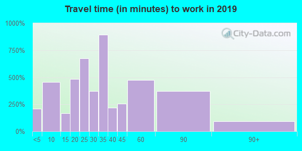 44444 zip code travel time to work (commute)