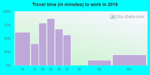 44454 zip code travel time to work (commute)