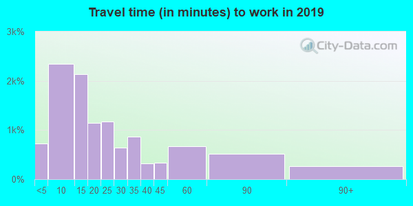 44460 zip code travel time to work (commute)
