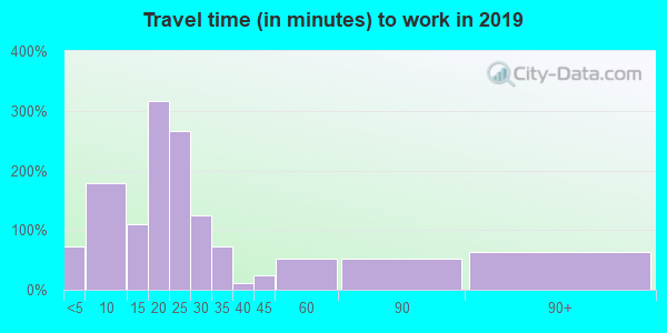 44473 zip code travel time to work (commute)