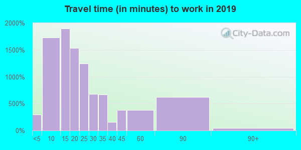 44483 zip code travel time to work (commute)