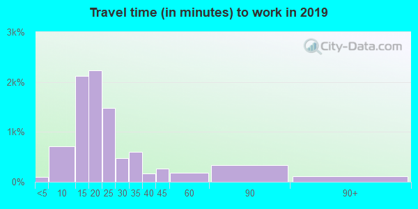 44511 zip code travel time to work (commute)