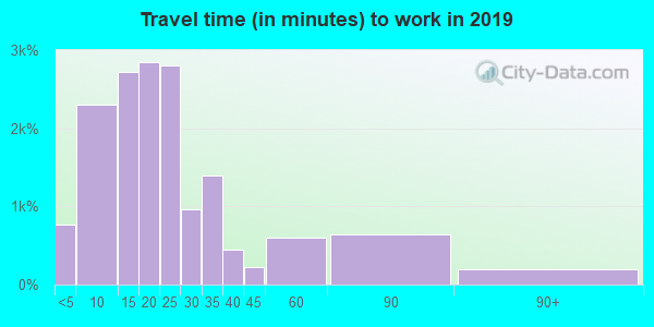 Travel time to work (commute) in zip code 44512