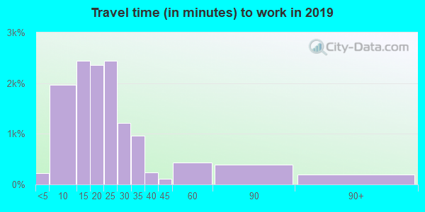 44515 zip code travel time to work (commute)