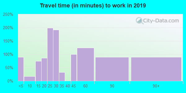 44611 zip code travel time to work (commute)