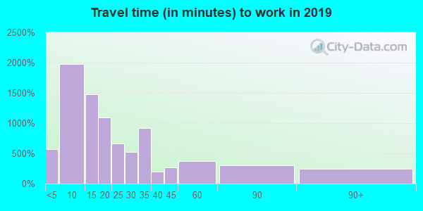 44622 zip code travel time to work (commute)