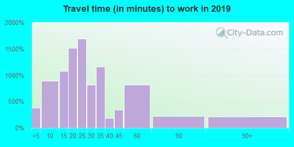 44641 zip code travel time to work (commute)