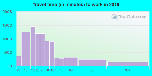 44647 zip code travel time to work (commute)