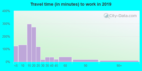 44677 zip code travel time to work (commute)