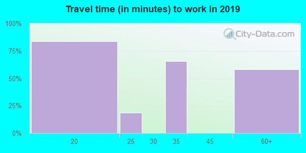44678 zip code travel time to work (commute)