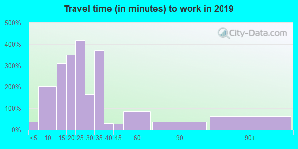 44680 zip code travel time to work (commute)