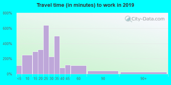 44730 zip code travel time to work (commute)