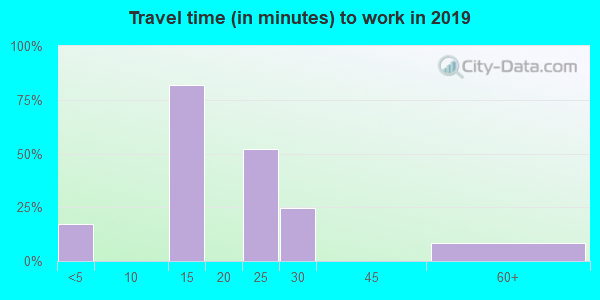 44809 zip code travel time to work (commute)