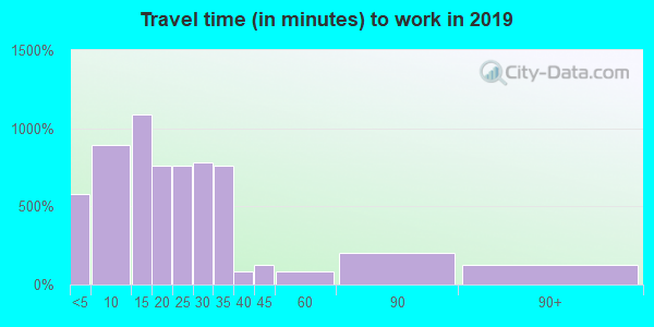 44811 zip code travel time to work (commute)