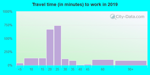 44824 zip code travel time to work (commute)