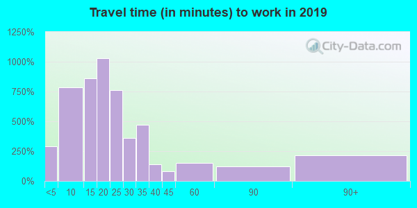 44839 zip code travel time to work (commute)