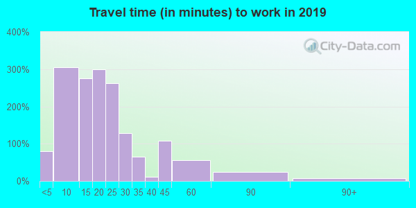 44846 zip code travel time to work (commute)