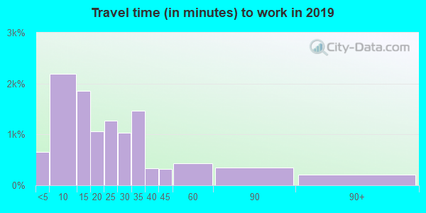 44857 zip code travel time to work (commute)