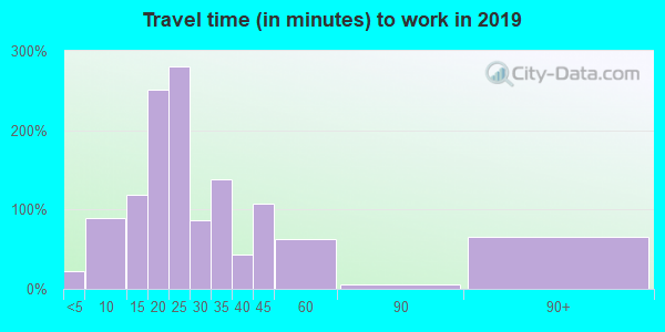 Travel time to work (commute) in zip code 44867