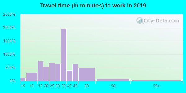 45002 zip code travel time to work (commute)