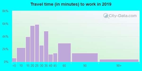45011 zip code travel time to work (commute)