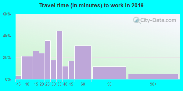 45013 zip code travel time to work (commute)