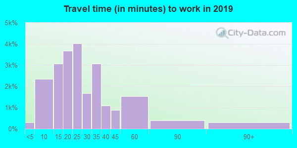 45014 zip code travel time to work (commute)