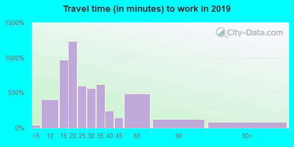 45015 zip code travel time to work (commute)