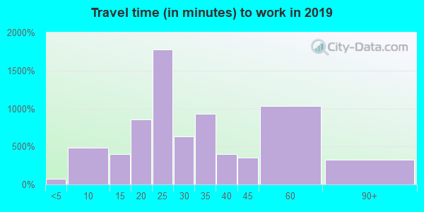 45067 zip code travel time to work (commute)