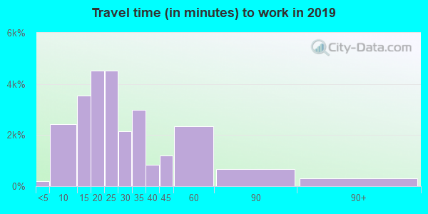 45069 zip code travel time to work (commute)
